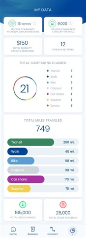 Velocia is a mobility app that rewards multimodal transit use in cities. Velocia