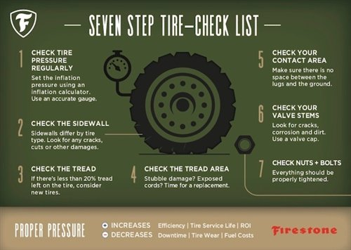 After completing the seven-step list, if any abnormalities are found, a certified Firestone dealer can inspect the tire to know if repairing or replacing the tire is the best option for the farmer, says Bridgestone's Harris.