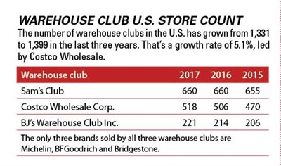 This chart appears in Modern Tire Dealer's 2018 Facts Issue.