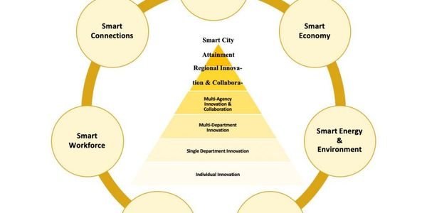 A smart city is an ecosystem of innovations and stakeholders working together at different city...