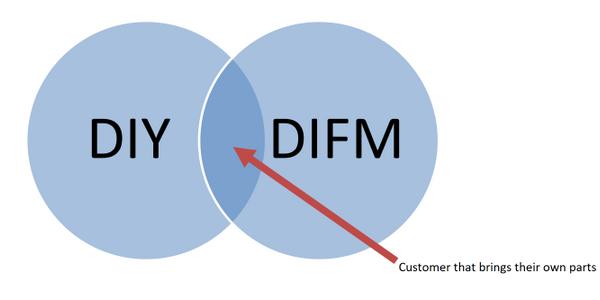 DIFM vs. DIY: How to Handle the In-Between Customer