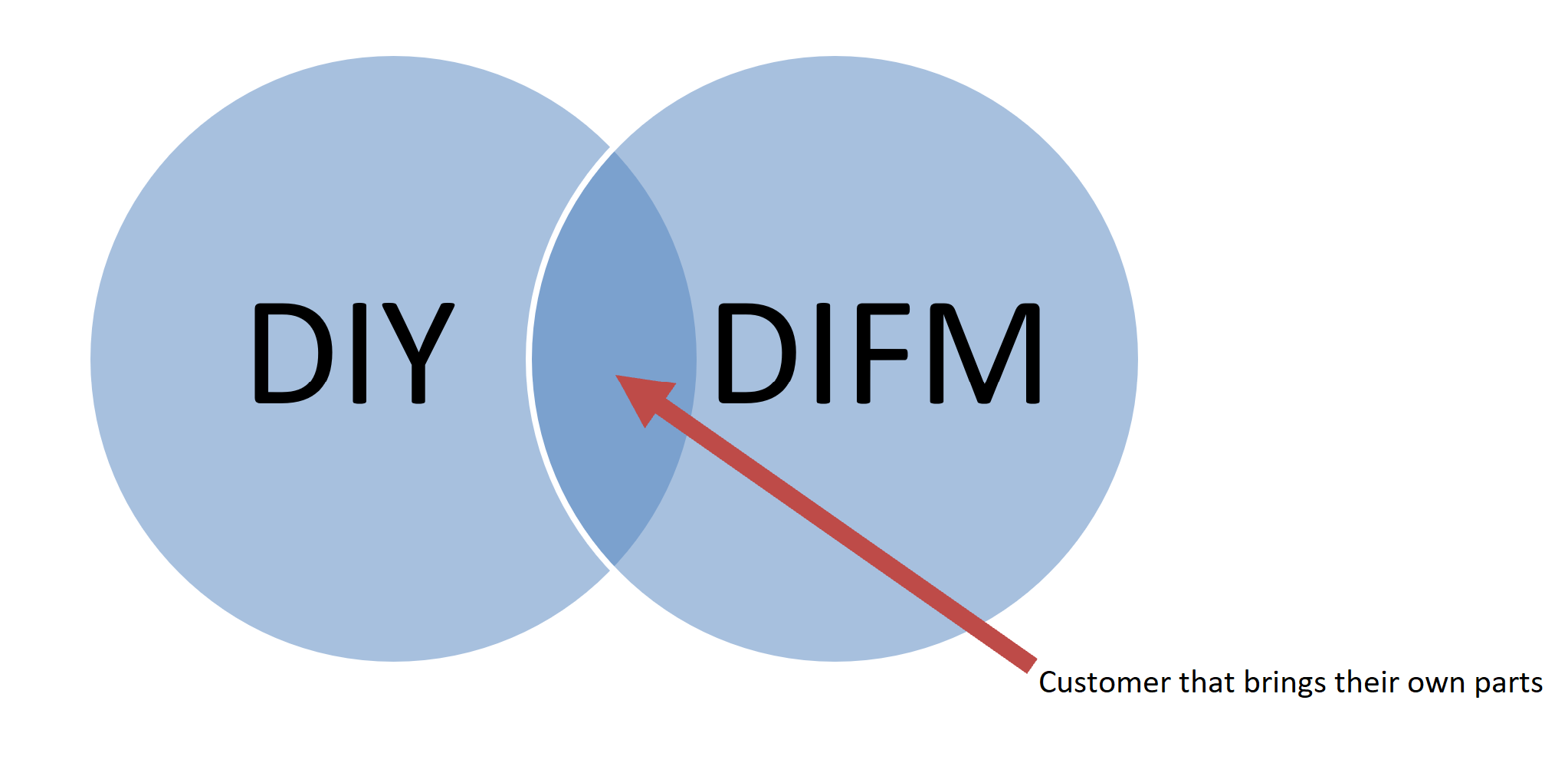 DIFM vs. DIY: How to Handle the In-Between Customer