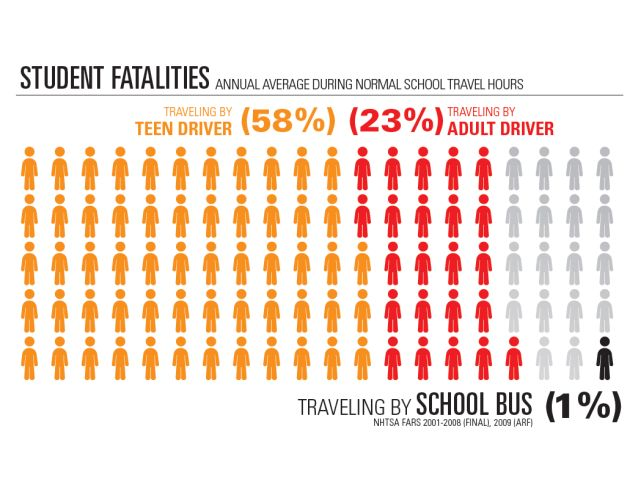 NHTSA unveils school bus promotional posters