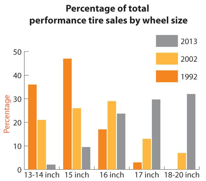 The Power of Performance Tires: Despite all the Changes in the Market, Tire Dealers Continue to Steer Brand Choice