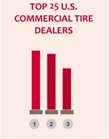 Top 25 U.S. commercial tire dealers in 2015