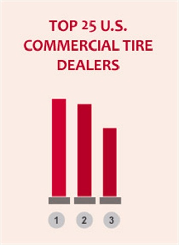 Top 25 U.S. commercial tire dealers in 2015