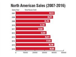 School Bus Sales Hit 10-Year High