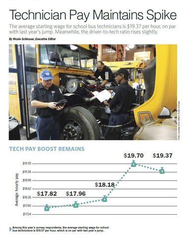 Maintenance Survey 2019