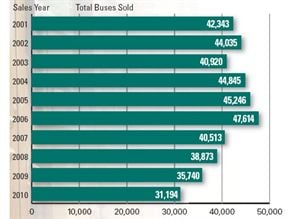 In the 2010 sales year, 31,194 school buses were sold in the U.S. and Canada, down about 13 percent from the 2009 total and 34 percent from the 2006 total.