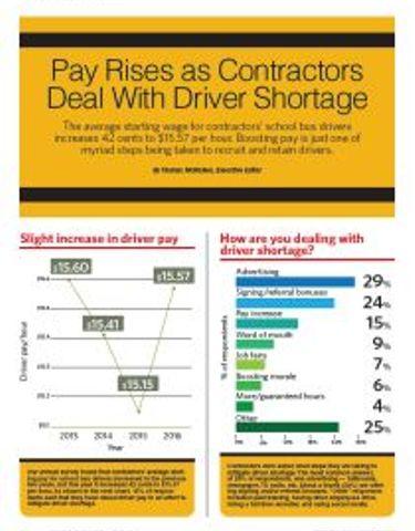 Contractor Survey 2016
