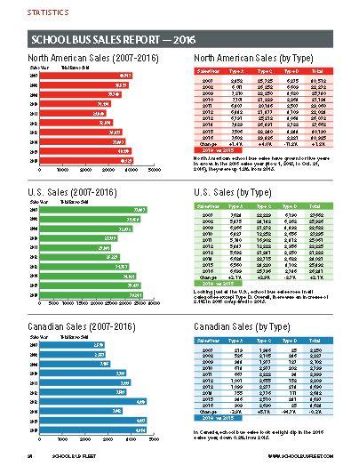 North American School Bus Sales 2016