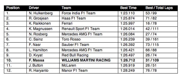 Barcelona Test: Williams Martini Racing – Day 3