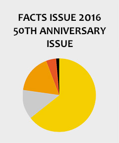 50th annual MTD Facts Section