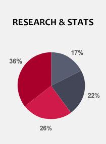 UHP segment growth 2010 - 2014