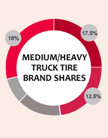 2015 tire brand shares -- medium/heavy truck tires