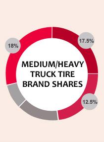 2015 tire brand shares -- medium/heavy truck tires