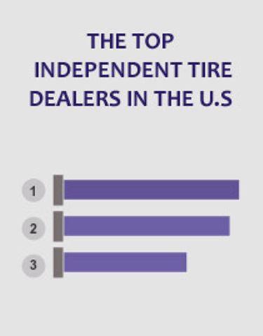 2015 Modern Tire Dealer 100