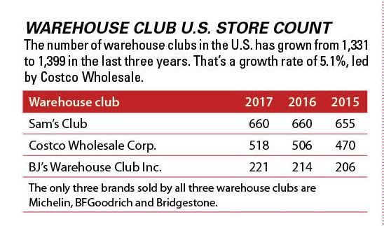 How Walmart's Decision to Close 63 Sam's Clubs Will Affect Tire Sales
