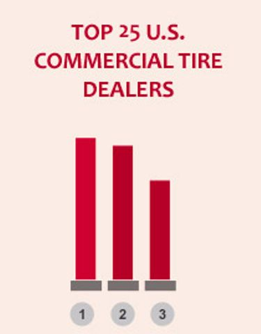 2014 Top 25 Commercial Tire Dealers
