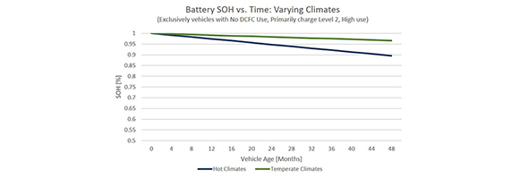 What can 6,000 electric vehicles tell us about EV battery health?