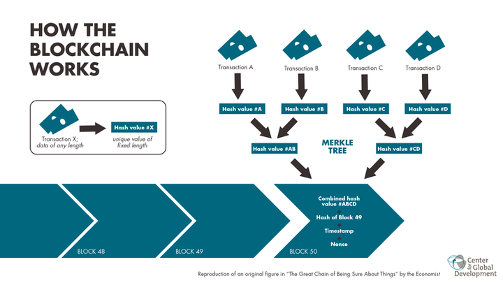 At the core of cryptocurrencies is the concept of blockchain, a decentralized, coded continuously growing ledger system hosted on a peer-to-peer network.  - Graphic via Wikimedia.