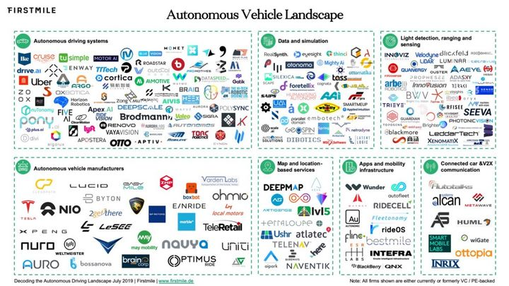 The autonomous vehicle landscape (as it stood in July 2019) is dependent on partnerships. When and how will car rental enter as a supplier or provider? - Image courtesy of First Mile VC.