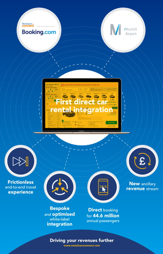 The platform will allow the airport to offer a range of ground transportation options directly through its website. - Infographic courtesy of RentalCars Connect.