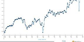 Manheim Index Shows Historic Spike