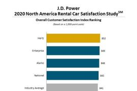2020 J.D. Power Study: Hertz Ranks Highest in Overall Customer Satisfaction