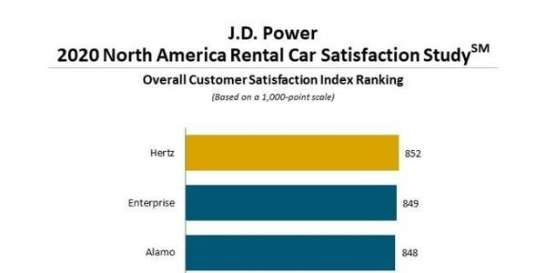 Hertz ranks highest in overall customer satisfaction, with a score of 852.