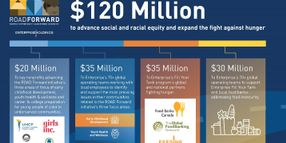 Enterprise Pledges $120 Million to Advance Social, Racial Equity