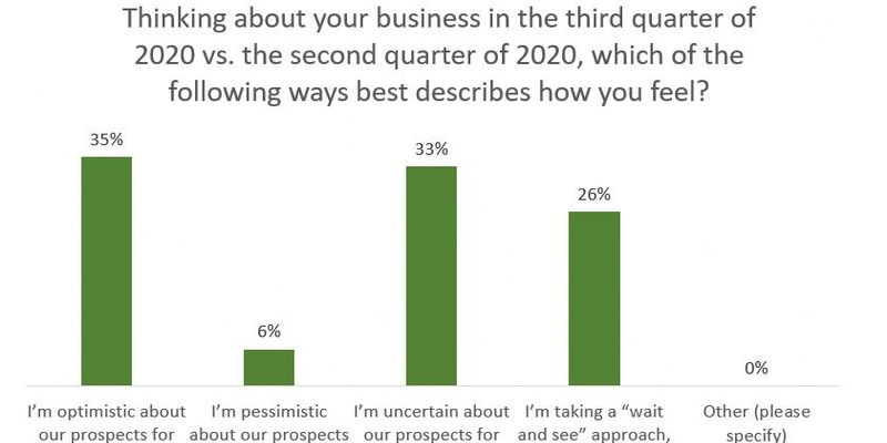 COVID-19 Survey: Rates, Revenues, Optimism Rebound in Q3