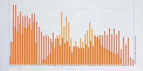 Off-Rental Wholesale Sales Volume Underscores Upside Down Year