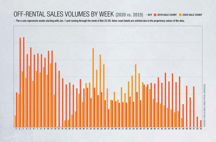 The x-axis represents weeks starting with Jan. 1 and running through the week of Nov 23-29. (Sales count labels are omitted due to the proprietary nature of the data). - Data courtesy of KAR Analytical Services.
