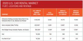 U.S. Car Rental Revenue Dives 27.4% in 2020
