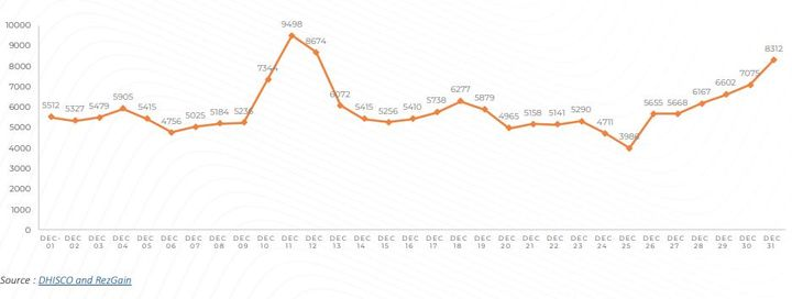 RateGain data shows a surge in U.S. car rental bookings toward the end of December, - Graph courtesy of RateGain.