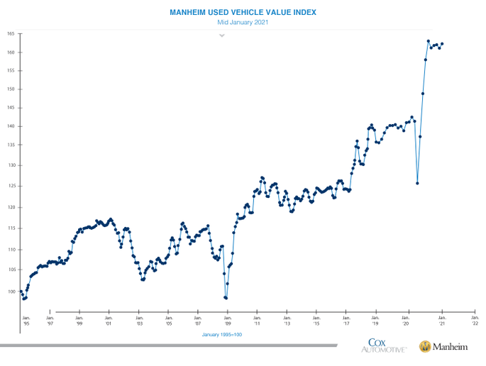By mid-January, the Manheim Used Vehicle Value Index climbed to 162.3, a 14.6% increase from January 2020. - Image courtesy of Manheim.