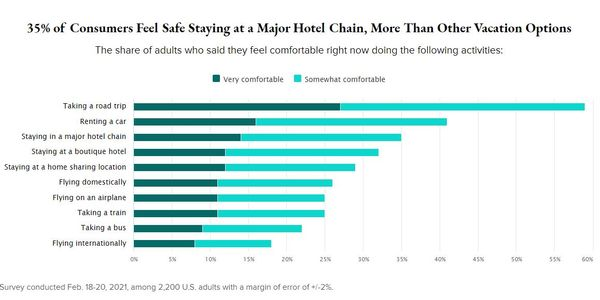 """Renting a car is second only to """"taking a road trip"""" in terms of travelers' comfort levels,..."""