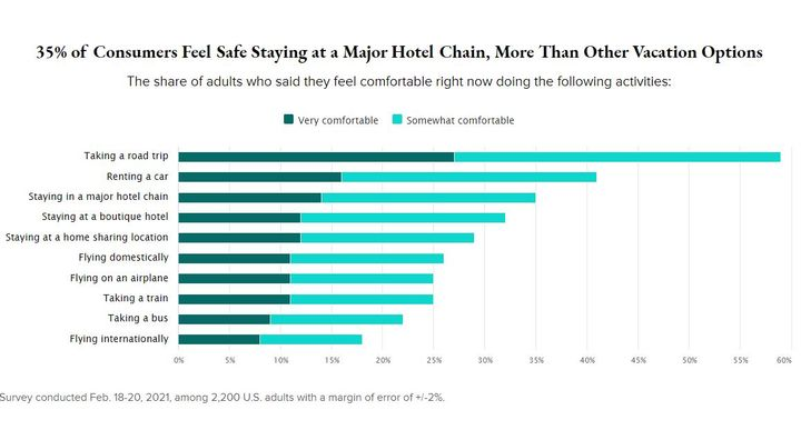 """Renting a car is second only to """"taking a road trip"""" in terms of travelers' comfort levels, according to Morning Consult. - Photo via Morning Consult."""