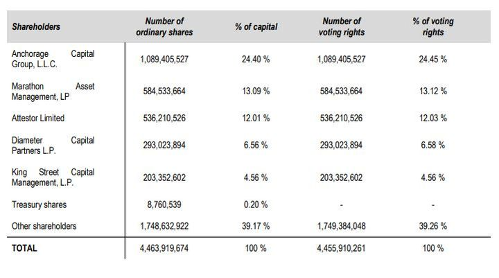Europcar Mobility Group is now comprised of these investment groups and percentage of capital. - Chart courtesy of Europcar Mobility Group.