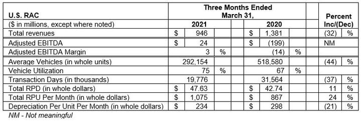 On lower fleet size, Hertz realized strong gains in the U.S. in revenue per day (RPD) andrevenue per unit, per month (RPU). -