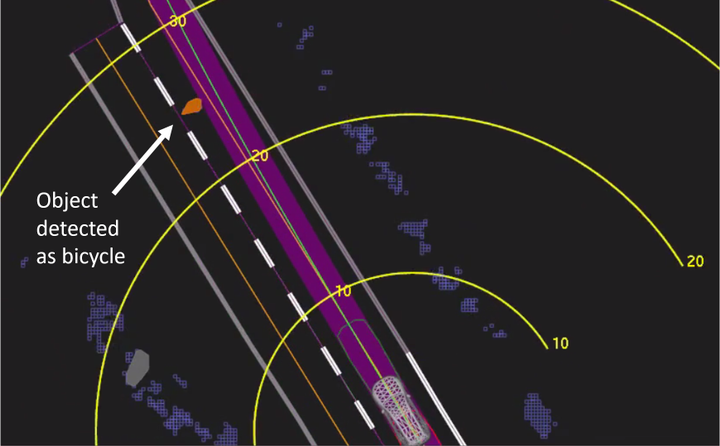 Uber self-driving system data playback from the fatal March 18, crash of an Uber test vehicle shows when, at 1.3 seconds before impact, the system determined emergency braking was needed to mitigate a collision. The yellow bands depict meters ahead of the vehicle, the orange lines show the center of mapped travel lanes, the purple area shows the path of the vehicle, and the green line depicts the center of that path. Photo courtesy of NTSB.  -
