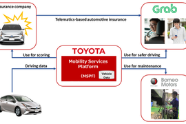 Toyota Creates Mobility Service for Ride-Hailing Companies