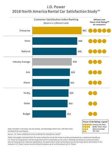Enterprise ranks highest in overall customer satisfaction for a fifth consecutive year, with a score of 862. Hertz (848), which has improved by 26 points from 2017, ranks second. National (846) ranks third. - Graph via J.D. Power.