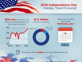 49M People to Travel for Independence Day, AAA Predicts