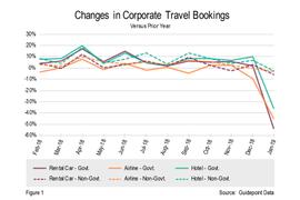 January Car Rental Bookings Dropped 54% Due to Gov. Shutdown