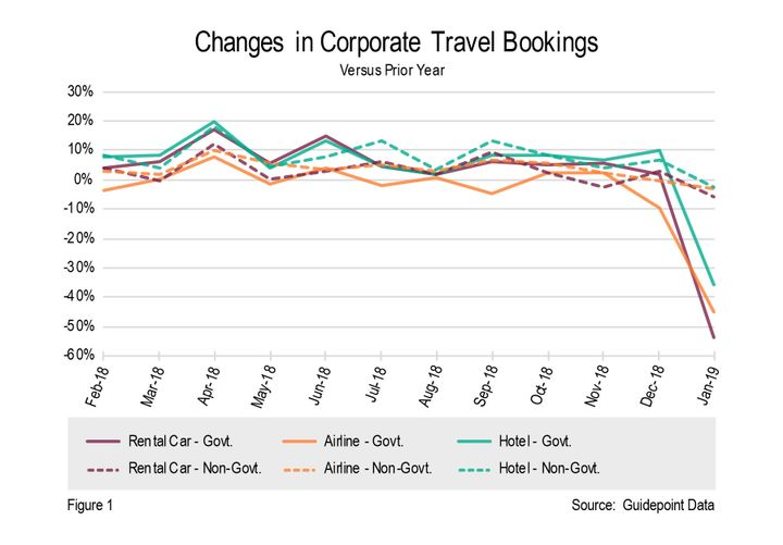 Overall, public sector travel experienced the largest year-over-year decrease in spend of any of the 34 economic sectors tracked. - Graph via Guidepoint.