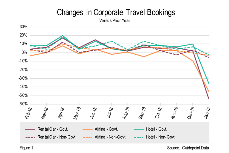 Overall, public sector travel experienced the largest year-over-year decrease in spend of any of...