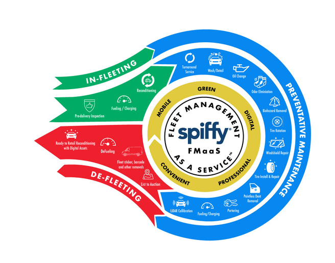 Fleet managers utilize a fleet-friendly Spiffy app to schedule, track, rate, and pay for vehicle services including pre-delivery inspections, reconditioning (wash/detail), preventive maintenance (oil change, tire rotation) and de-fleeting (de-fueling, label removal), along with a comprehensive set of other services.  - Graphic via Spiffy.