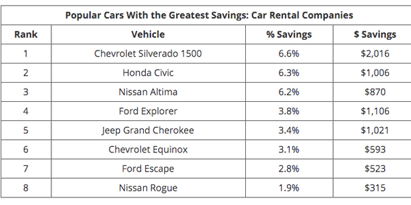 On average, rental car dealers provide the biggest savings, with cars priced 1.6% or $303 below...